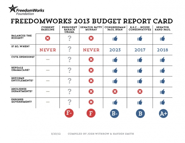 2013 Budget Report Card