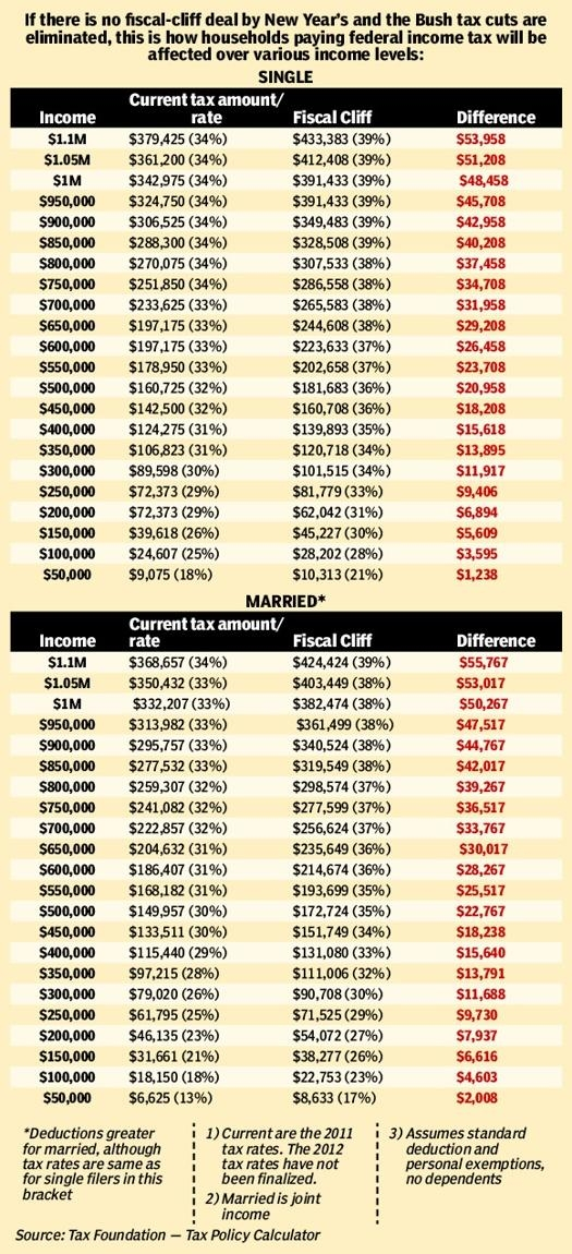 Fiscal cliff tax increases