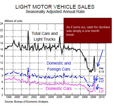 2009 Car Sales