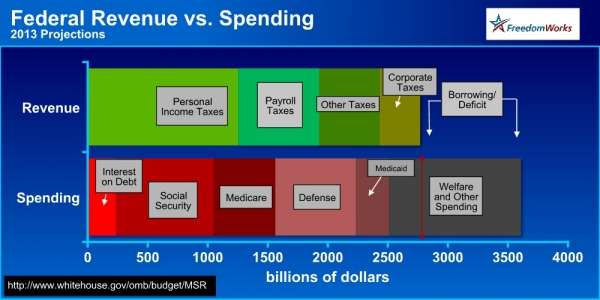 US Spending vs Revenue 2013