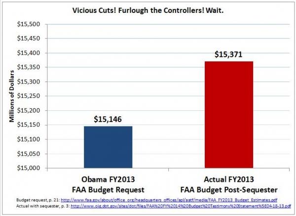 FAA budget
