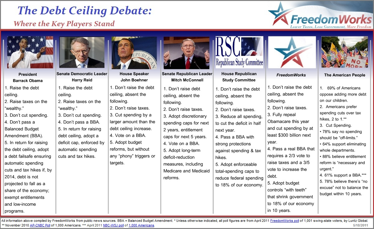 FreedomWorks - Debt Ceiling Debate Scorecard