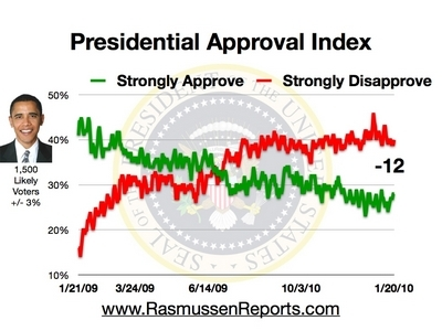 Obama's Approval Ratings