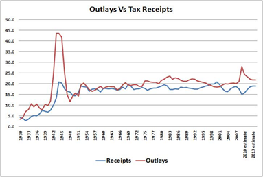 Outlays vs Tax Receipts
