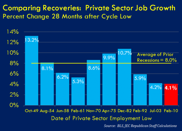 Private Sector Job Growth Compared to Other Recoveries
