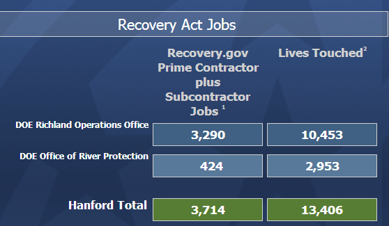 Recovery Hanford