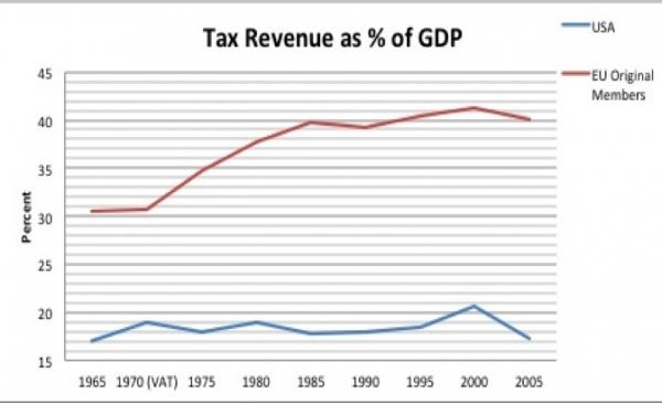 VAT - Europe vs USA