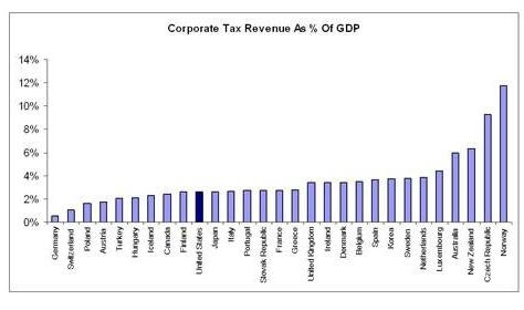 corporate tax revenue