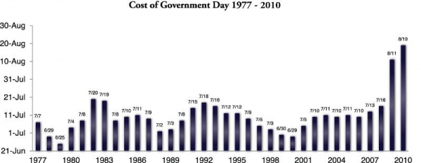 Cost of government chart