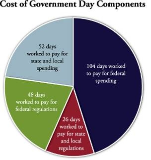 Cost of gov pie chart