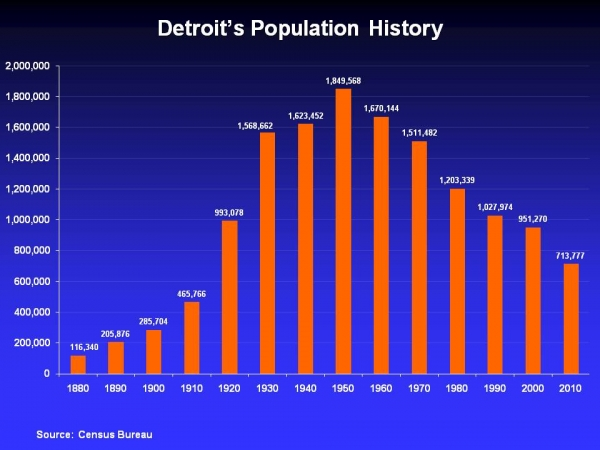 Census for Michigan via the Detroithub.com