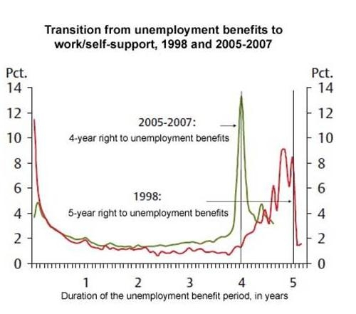 Denmark unemployment