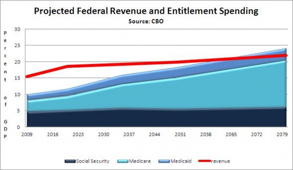 Projected Federal Revenue and Entitlement Spending