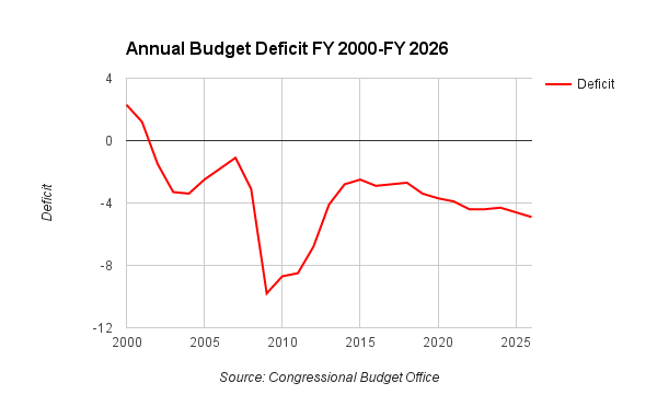 Annual Budget Deficit: FY 2000-FY 2026