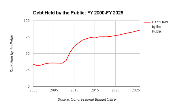 Debt Held by the Public: FY 2000-FY 2026