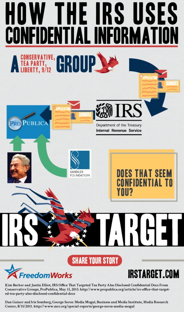 IRS Leaked Documents