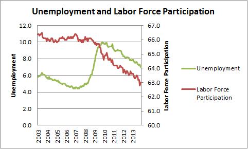 LFPR v. Unemployment
