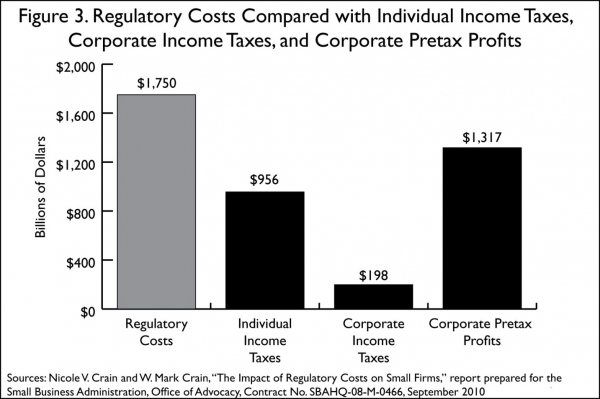 Cost Regulation Chart