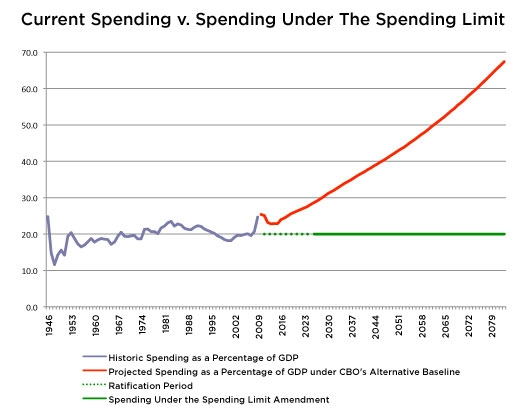 Spending Limit Graph