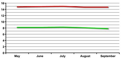 U-3, U-6 Unemployment Rate