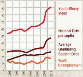 Youth Misery Index